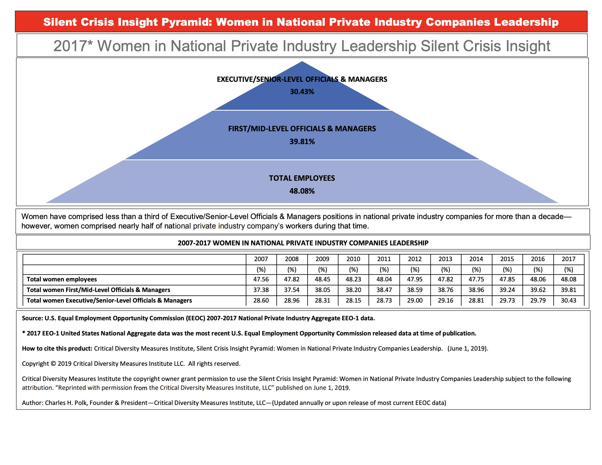 women-in-national-private-industry-companies-leadership